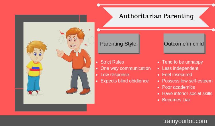 Authoritarian Parenting-trainyourtot-