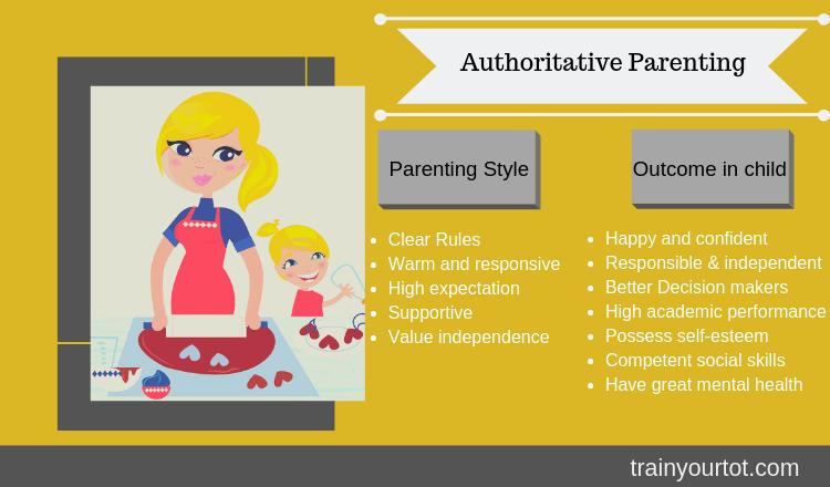 Authoritative Parenting-trainyourtot