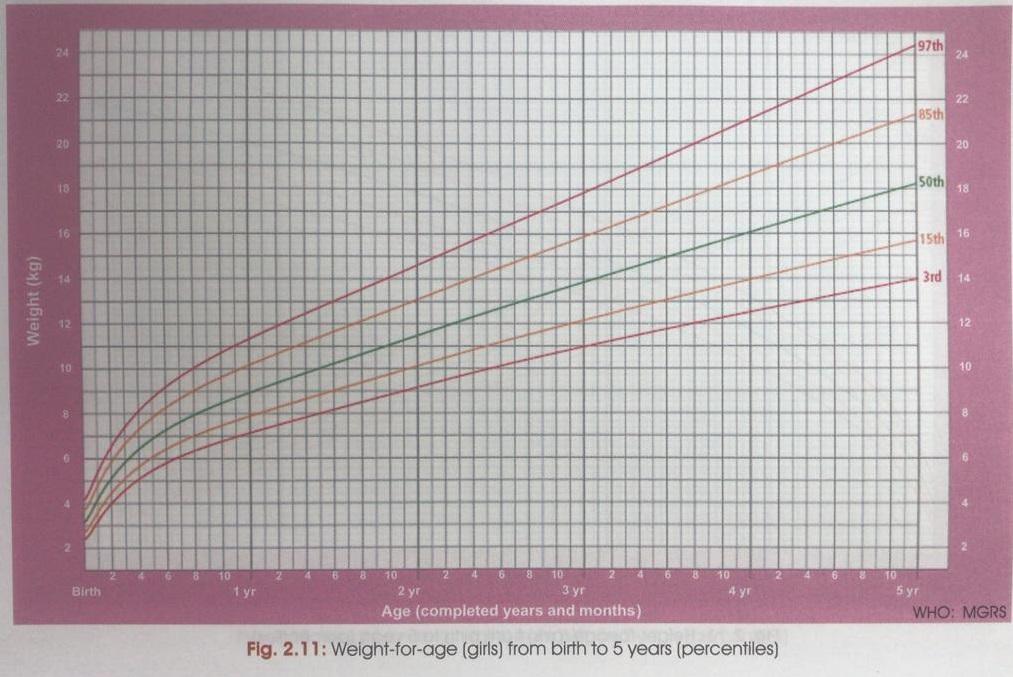 Weight Chart- Girls